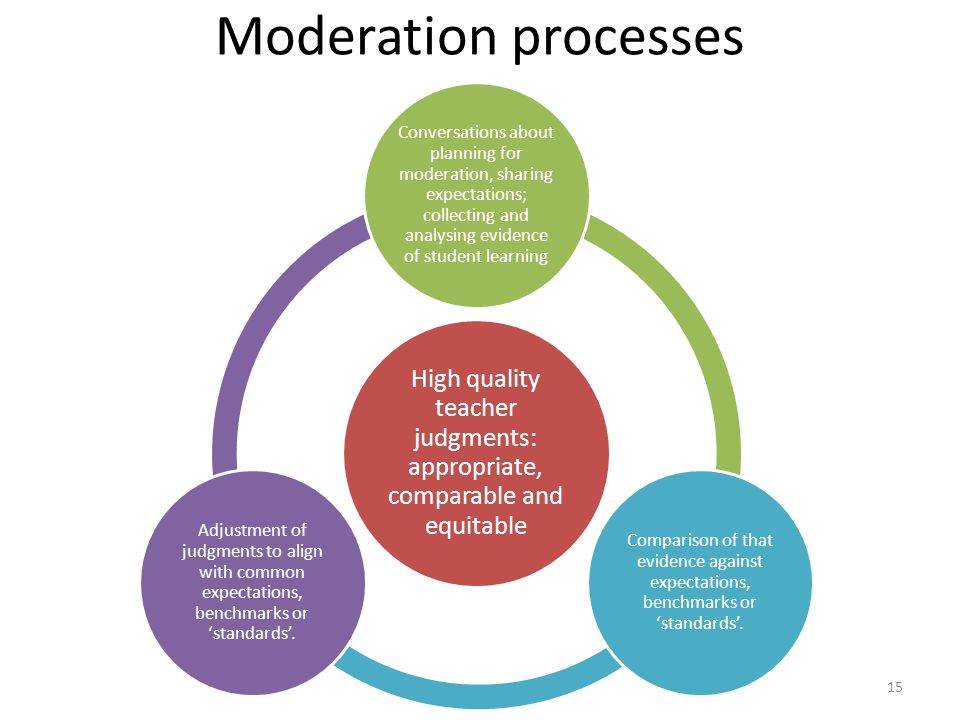 15 Moderation processes High quality teacher judgments: appropriate, comparable and equitable Conversations about planning for moderation, sharing expectations; collecting and analysing evidence of student learning Comparison of that evidence against expectations, benchmarks or 'standards'.