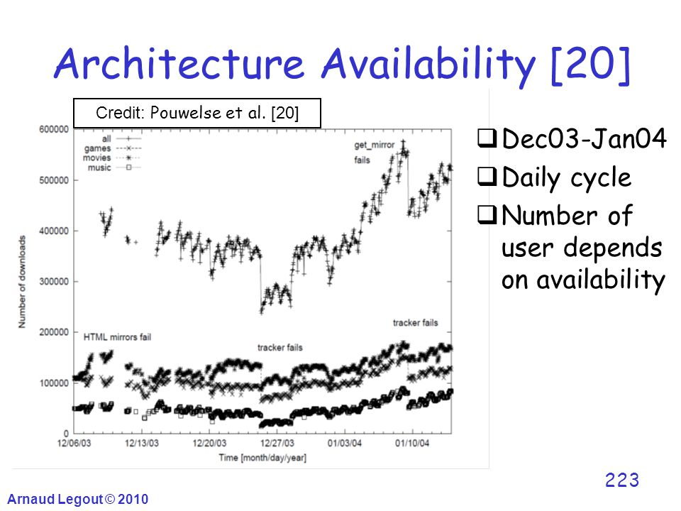 Arnaud Legout © 2010 223 Architecture Availability [20]  Dec03-Jan04  Daily cycle  Number of user depends on availability Credit: Pouwelse et al. [