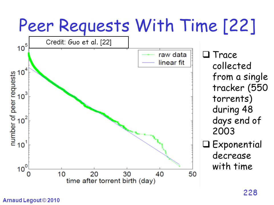 Arnaud Legout © 2010 228 Peer Requests With Time [22]  Trace collected from a single tracker (550 torrents) during 48 days end of 2003  Exponential