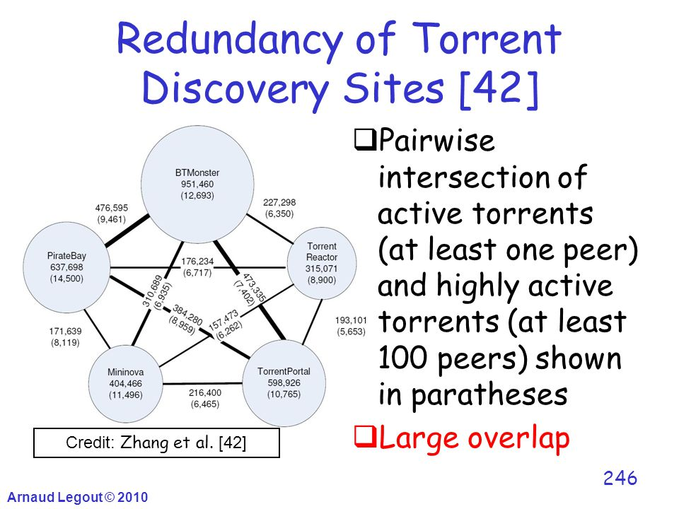 Redundancy of Torrent Discovery Sites [42] Arnaud Legout © 2010 246  Pairwise intersection of active torrents (at least one peer) and highly active t