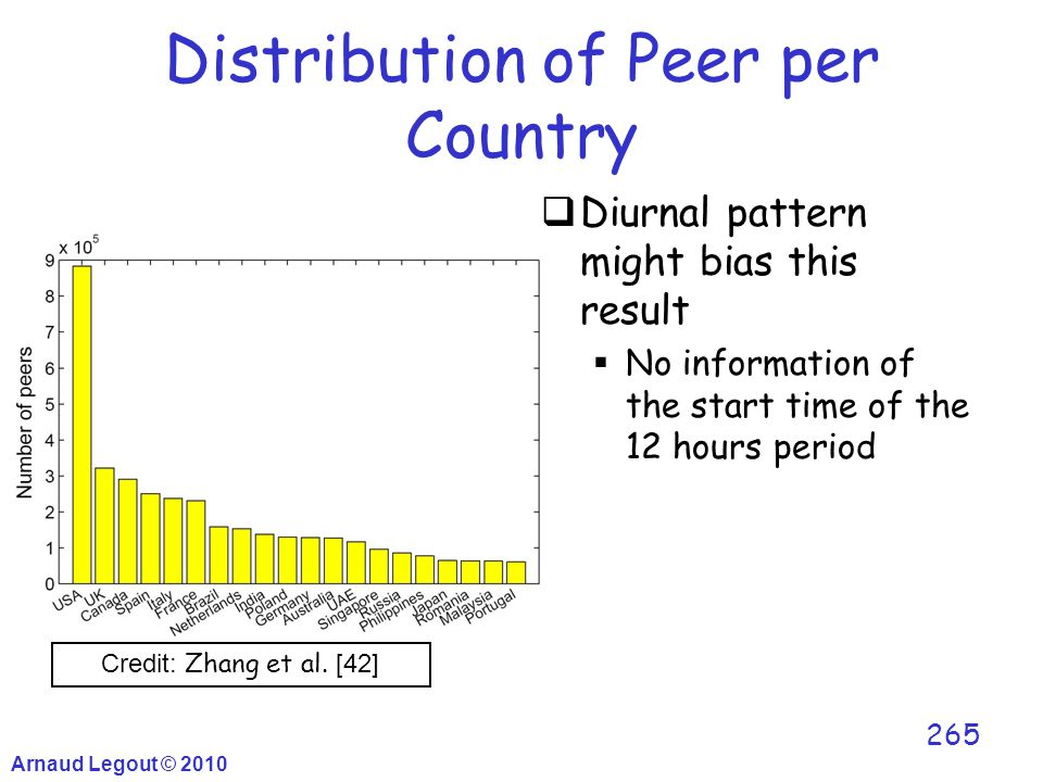 Distribution of Peer per Country  Diurnal pattern might bias this result  No information of the start time of the 12 hours period Arnaud Legout © 20