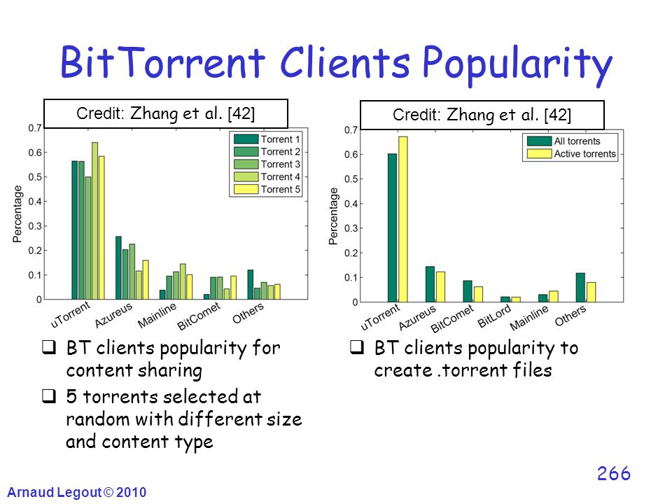 BitTorrent Clients Popularity  BT clients popularity for content sharing  5 torrents selected at random with different size and content type  BT cl
