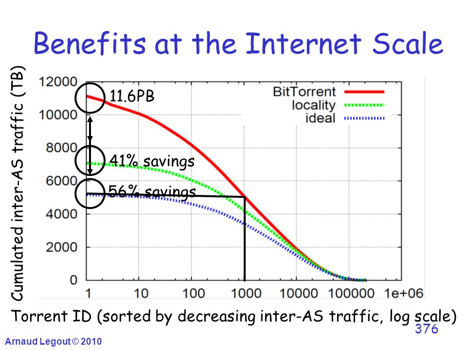 Benefits at the Internet Scale 376 Cumulated inter-AS traffic (TB) Torrent ID (sorted by decreasing inter-AS traffic, log scale) 11.6PB 41% savings 56