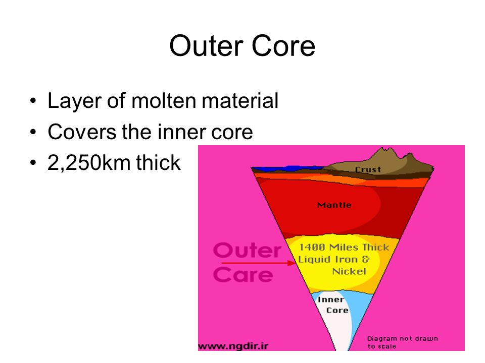 Outer Core Layer of molten material Covers the inner core 2,250km thick
