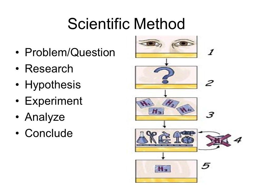Scientific Method Problem/Question Research Hypothesis Experiment Analyze Conclude