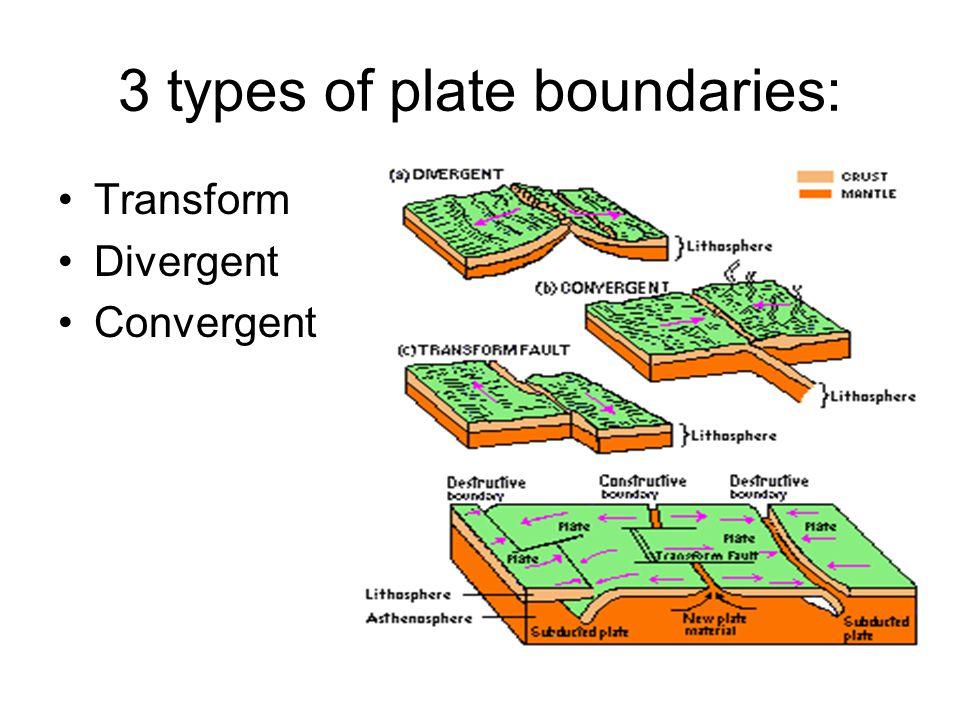 3 types of plate boundaries: Transform Divergent Convergent
