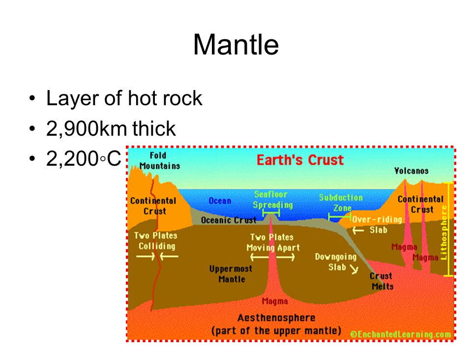 Mantle Layer of hot rock 2,900km thick 2,200◦C