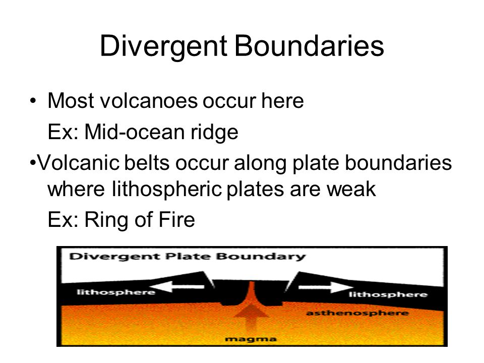 Divergent Boundaries Most volcanoes occur here Ex: Mid-ocean ridge Volcanic belts occur along plate boundaries where lithospheric plates are weak Ex: Ring of Fire