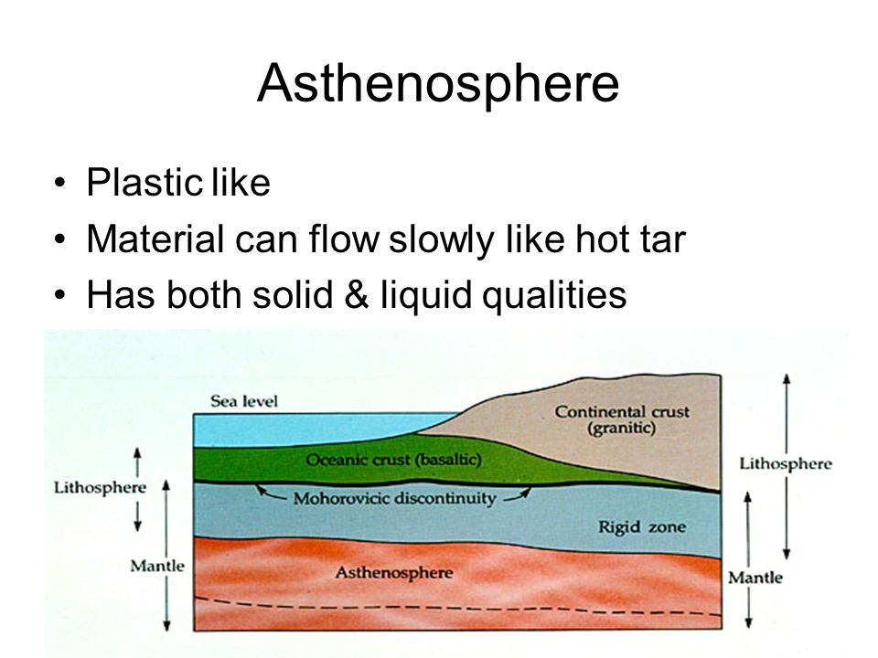 Asthenosphere Plastic like Material can flow slowly like hot tar Has both solid & liquid qualities