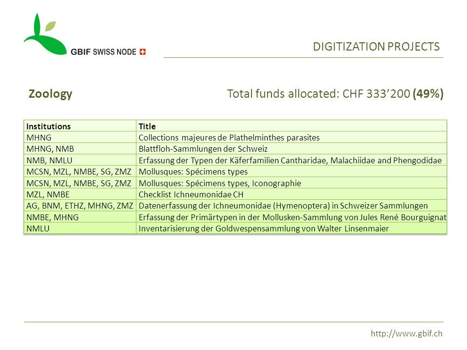 http://www.gbif.ch DIGITIZATION PROJECTS ZoologyTotal funds allocated: CHF 333'200 (49%)