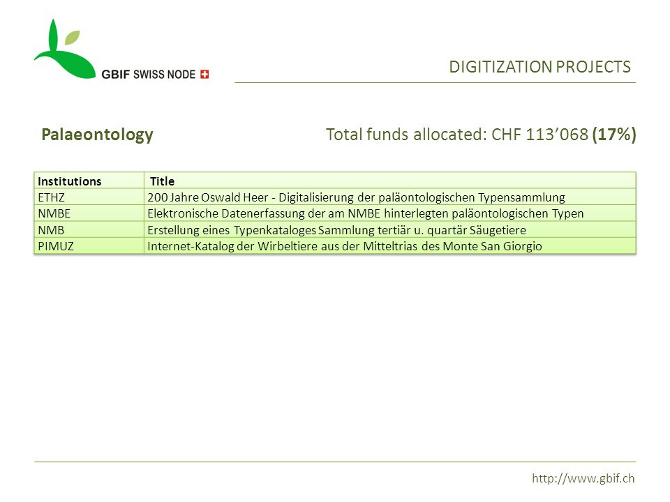 http://www.gbif.ch DIGITIZATION PROJECTS PalaeontologyTotal funds allocated: CHF 113'068 (17%)