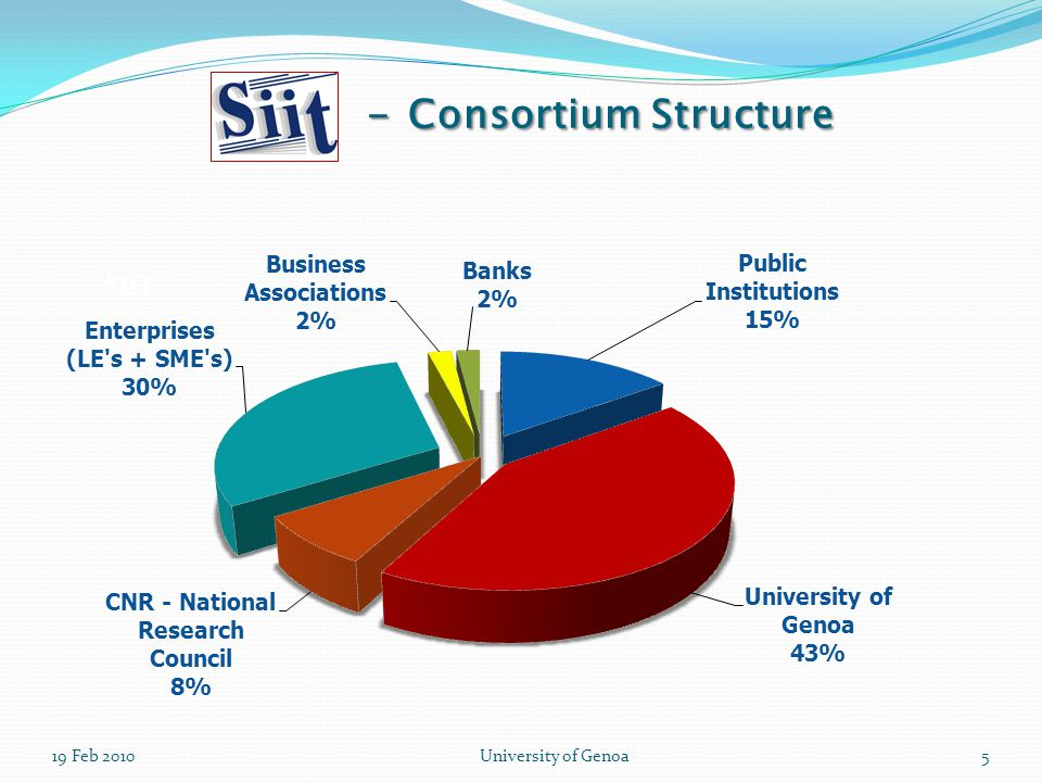 19 Feb 2010University of Genoa5 - Consortium Structure
