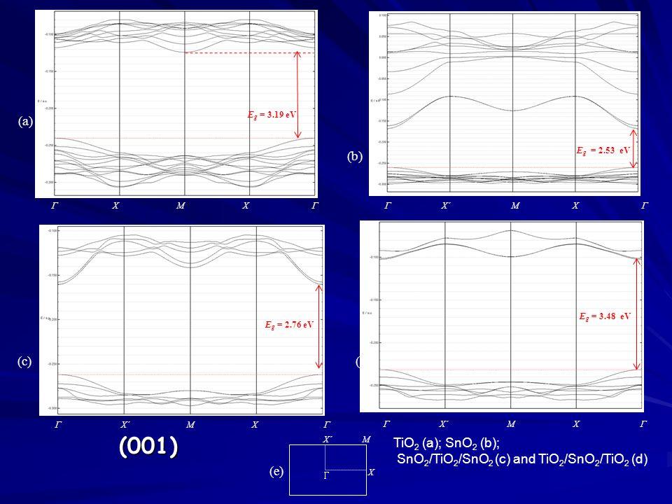  X M X   X´ M X  E g = 2.76 eV (a) (c)  X´ M X (e)  X´ M X  (b) E g = 2.53 eV  X´ M X  (d) (001) TiO 2 (a); SnO 2 (b); SnO 2 /TiO 2 /SnO 2 (c) and TiO 2 /SnO 2 /TiO 2 (d) E g = 3.19 eV E g = 3.48 eV