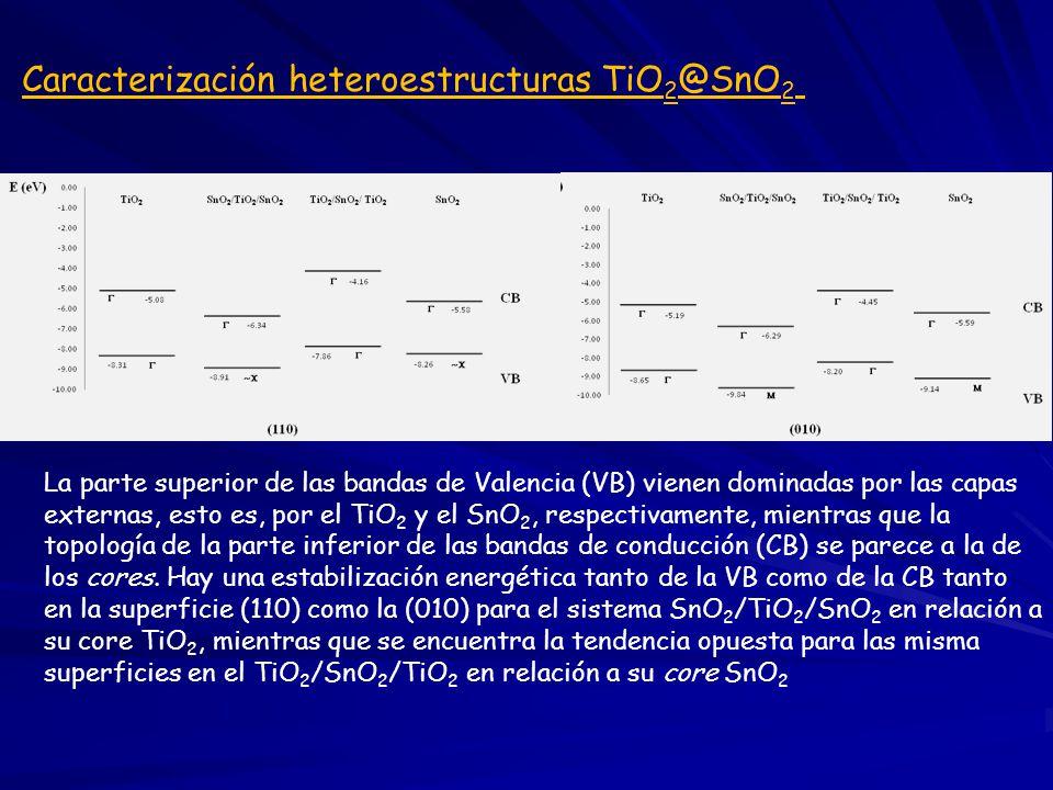 La parte superior de las bandas de Valencia (VB) vienen dominadas por las capas externas, esto es, por el TiO 2 y el SnO 2, respectivamente, mientras que la topología de la parte inferior de las bandas de conducción (CB) se parece a la de los cores.