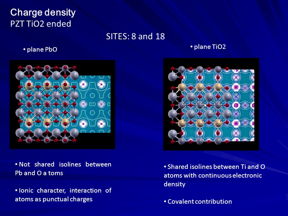 Charge density PZT TiO2 ended Not shared isolines between Pb and O a toms Ionic character, interaction of atoms as punctual charges Shared isolines between Ti and O atoms with continuous electronic density Covalent contribution plane PbO plane TiO2 SITES: 8 and 18