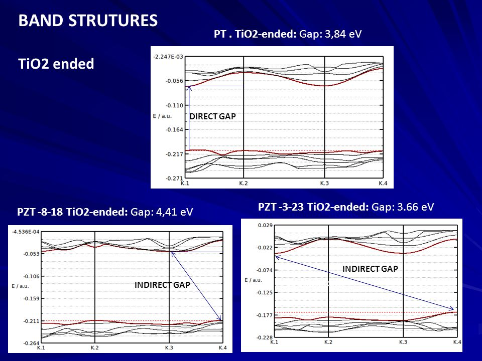 PZT -8-18 TiO2-ended: Gap: 4,41 eV PZT -3-23 TiO2-ended: Gap: 3.66 eV INDIRECT GAP GAP INDIRETO DIRECT GAP BAND STRUTURES TiO2 ended PT.