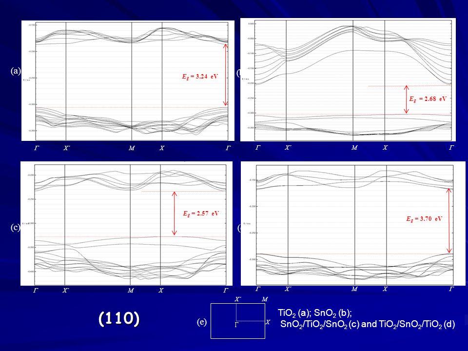  X´ M X  E g = 2.68 eV  X´ M X  X´ M X  E g = 3.24 eV  X´ M X  E g = 2.57 eV (a) (c) (e) (b)  X´ M X  (d) E g = 3.70 eV (110) TiO 2 (a); SnO 2 (b); SnO 2 /TiO 2 /SnO 2 (c) and TiO 2 /SnO 2 /TiO 2 (d)