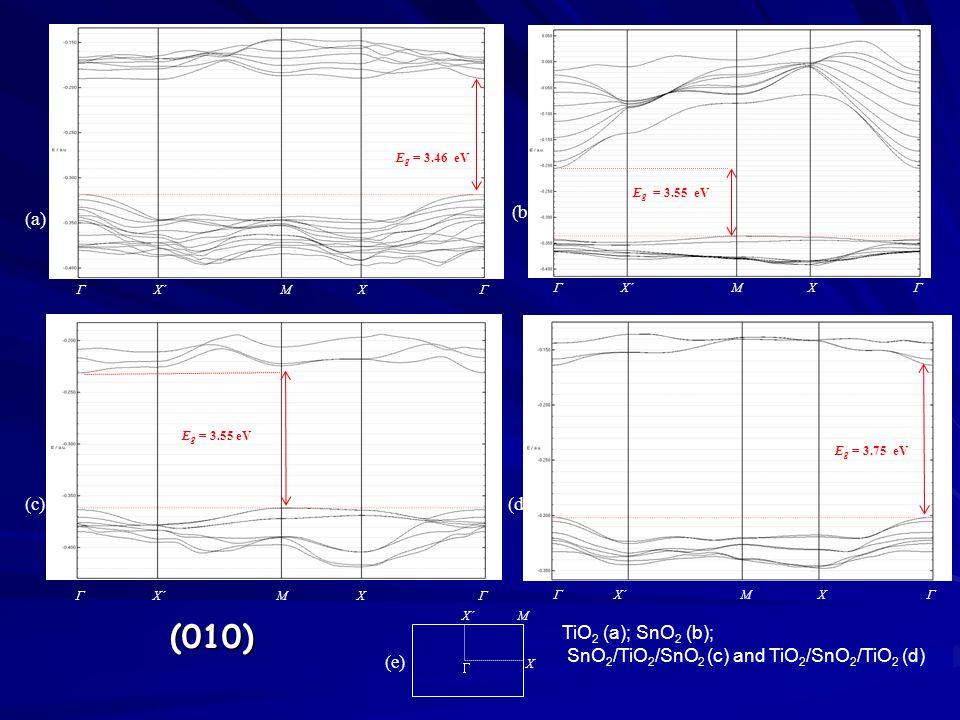 (010) TiO 2 (a); SnO 2 (b); SnO 2 /TiO 2 /SnO 2 (c) and TiO 2 /SnO 2 /TiO 2 (d)  X´ M X  E g = 3.55 eV (a) (c)  X´ M X E g = 3.46 eV (e)  X´ M X  (b) E g = 3.55 eV  X´ M X  (d) E g = 3.75 eV