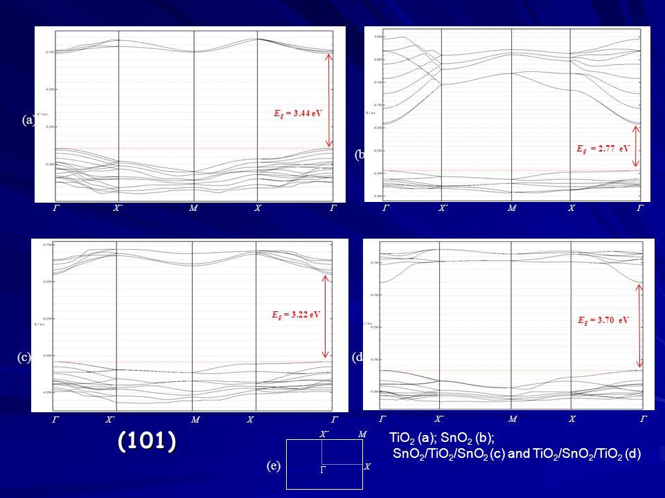  X´ M X   X´ M X  E g = 3.22 eV (a) (c)  X´ M X E g = 3.44 eV (e)  X´ M X  (b) E g = 2.77 eV  X´ M X  (d) E g = 3.70 eV (101) TiO 2 (a); SnO 2 (b); SnO 2 /TiO 2 /SnO 2 (c) and TiO 2 /SnO 2 /TiO 2 (d)