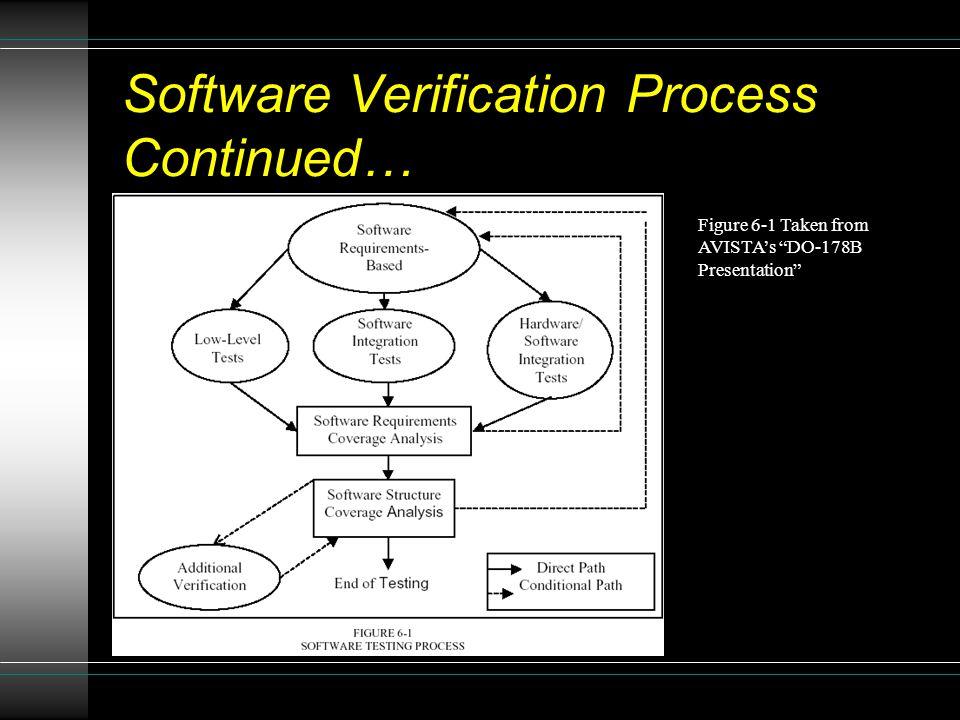 "Software Verification Process Continued… Figure 6-1 Taken from AVISTA's ""DO-178B Presentation"""