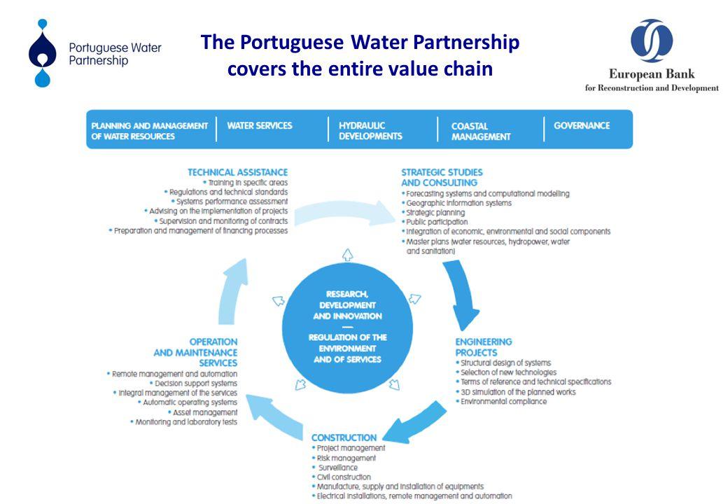 Gestão de Zonas Costeiras Serviços de Águas Empreendimentos Hidráulicos The Portuguese Water Partnership covers the entire value chain