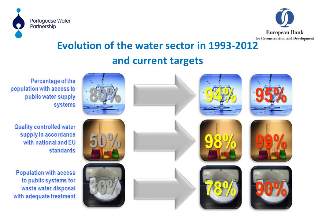 Percentage of the population with access to public water supply systems Quality controlled water supply in accordance with national and EU standards Population with access to public systems for waste water disposal with adequate treatment 80% 50% 30% 94% 98% 78% 95% 99% 90% Evolution of the water sector in 1993-2012 and current targets