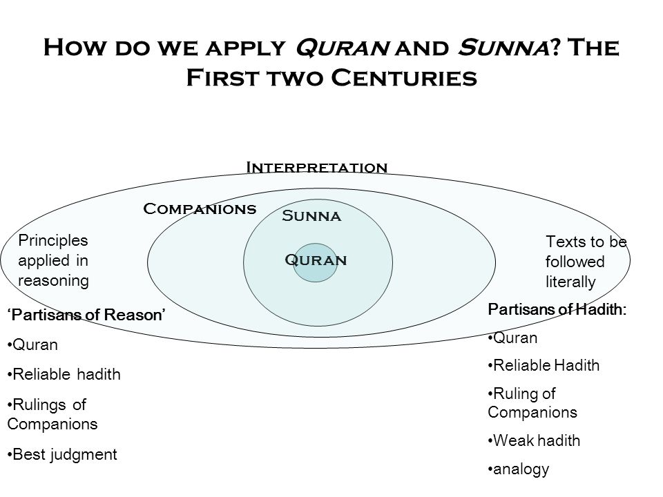 How do we apply Quran and Sunna? The First two Centuries Quran Sunna Interpretation Principles applied in reasoning Texts to be followed literally 'Pa