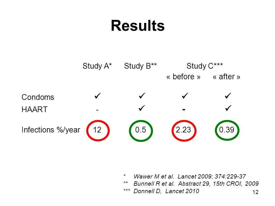 12 Results Study A*Study B**Study C*** « before »« after » Condoms HAART- - Infections %/year12 0.52.230.39 * Wawer M et al.