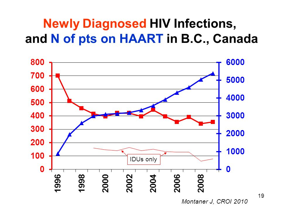 19 Montaner J, CROI 2010 Newly Diagnosed HIV Infections, and N of pts on HAART in B.C., Canada IDUs only