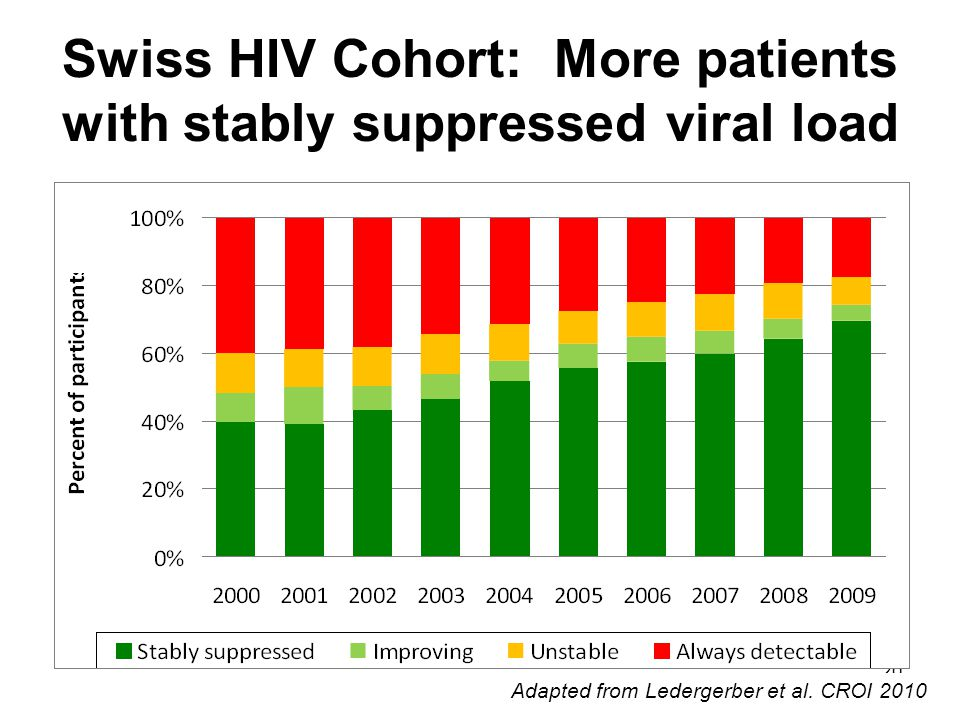 20 Swiss HIV Cohort: More patients with stably suppressed viral load Adapted from Ledergerber et al.