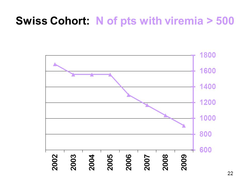 22 Swiss Cohort: N of pts with viremia > 500