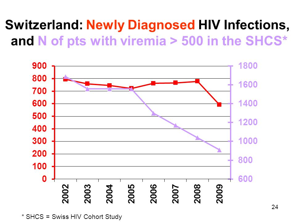 24 Switzerland: Newly Diagnosed HIV Infections, and N of pts with viremia > 500 in the SHCS* * SHCS = Swiss HIV Cohort Study