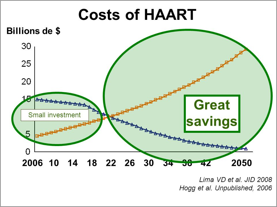Costs of HAART 20061014182226303438422050 Billions de $ Small investment Great savings Lima VD et al.