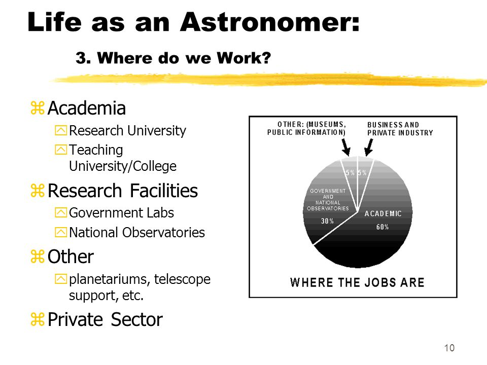 10 Life as an Astronomer: 3. Where do we Work.