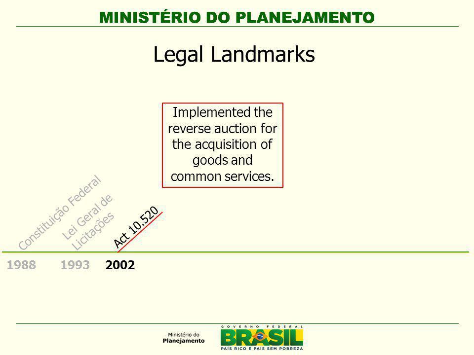 MINISTÉRIO DO PLANEJAMENTO 1988 Constituição Federal Implemented the reverse auction for the acquisition of goods and common services.