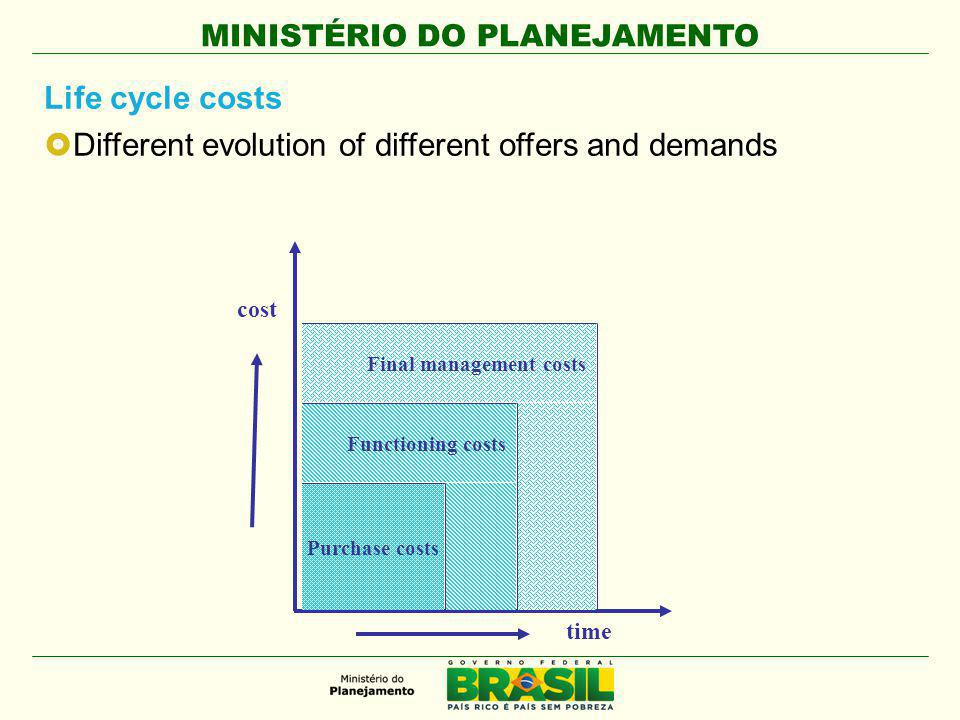MINISTÉRIO DO PLANEJAMENTO Life cycle costs  Different evolution of different offers and demands cost time Purchase costs Functioning costs Final management costs