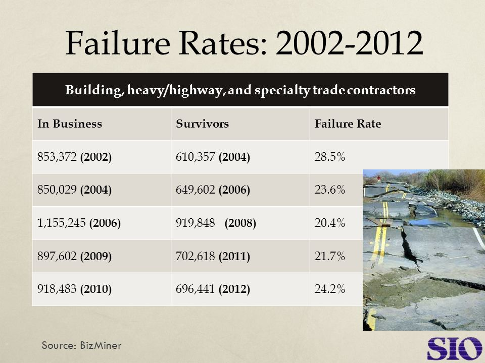 Failure Rates: 2002-2012 Source: BizMiner Building, heavy/highway, and specialty trade contractors In BusinessSurvivorsFailure Rate 853,372 (2002) 610,357 (2004) 28.5% 850,029 (2004) 649,602 (2006) 23.6% 1,155,245 (2006) 919,848 (2008) 20.4% 897,602 (2009) 702,618 (2011) 21.7% 918,483 (2010) 696,441 (2012) 24.2%