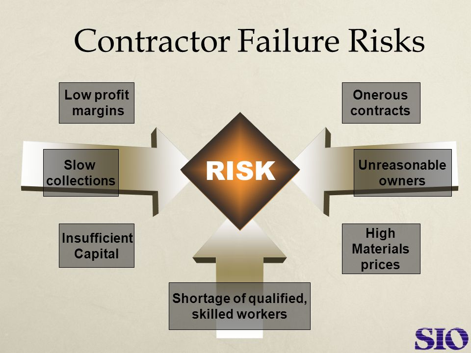 RISK High Materials prices Unreasonable owners Onerous contracts Shortage of qualified, skilled workers Contractor Failure Risks Insufficient Capital Slow collections Low profit margins