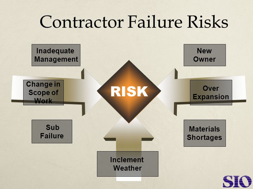 Poor Project Management  Inadequate supervision  Not getting best prices  Projects behind schedule  Claims  Litigation
