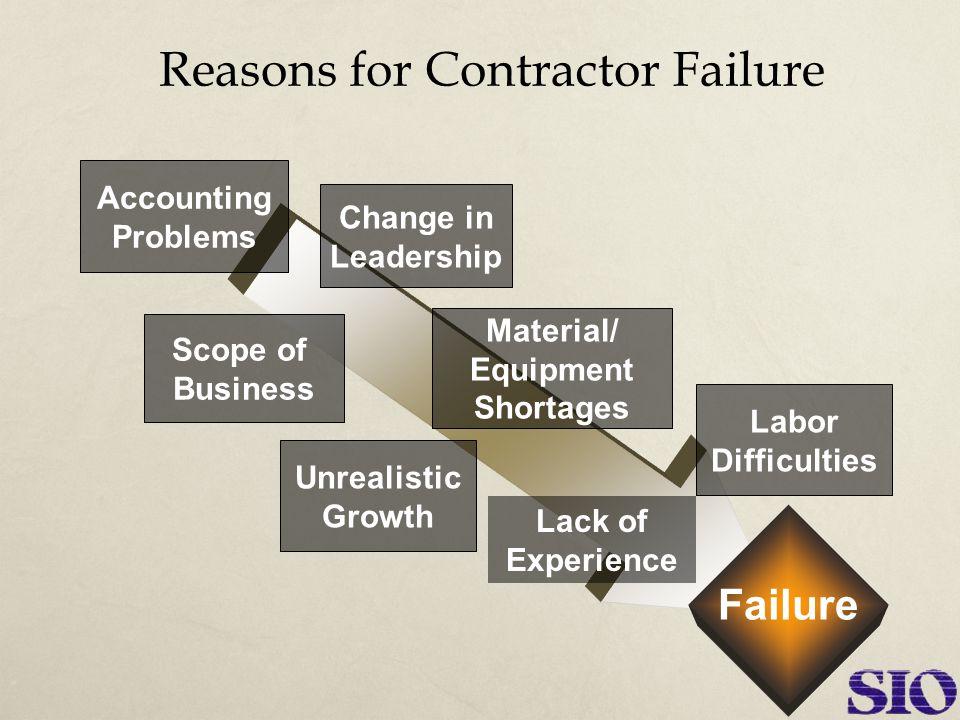 No Comprehensive Business Plan  No contingency plans  No road map  No goals  No objectives