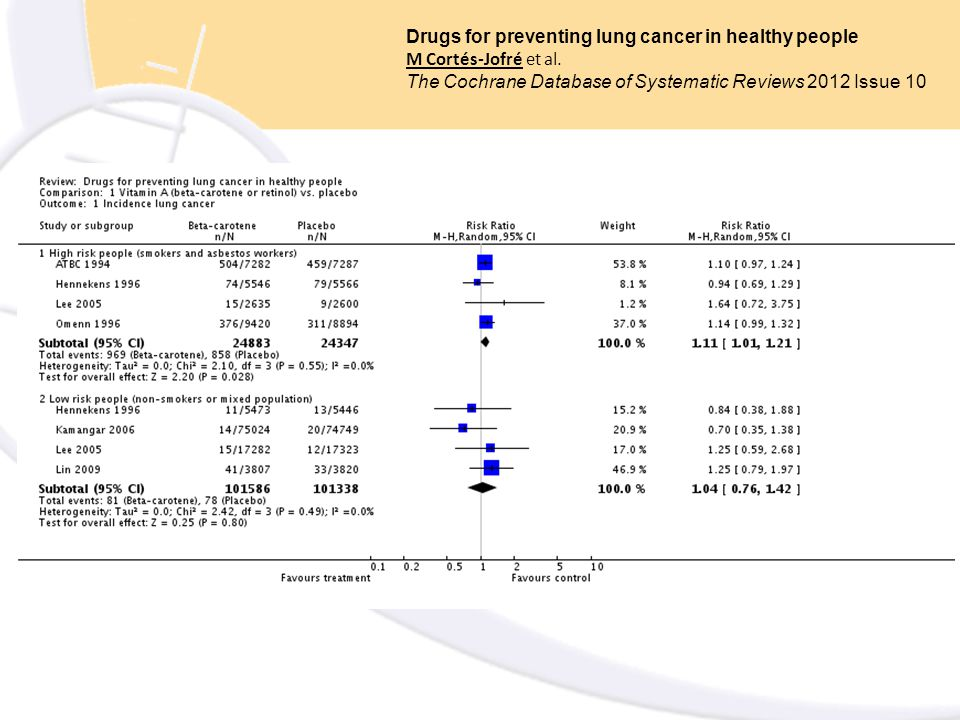 Drugs for preventing lung cancer in healthy people M Cortés-Jofré et al. The Cochrane Database of Systematic Reviews 2012 Issue 10