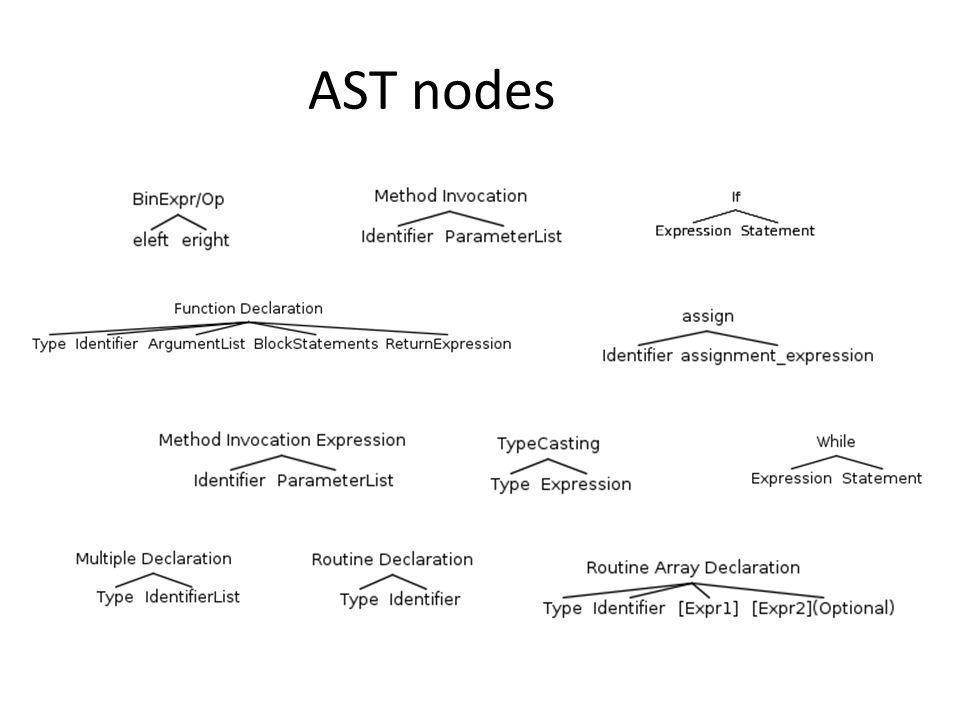 AST nodes