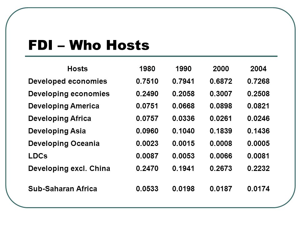 FDI – Who Hosts Hosts1980199020002004 Developed economies0.75100.79410.68720.7268 Developing economies0.24900.20580.30070.2508 Developing America0.07510.06680.08980.0821 Developing Africa0.07570.03360.02610.0246 Developing Asia0.09600.10400.18390.1436 Developing Oceania0.00230.00150.00080.0005 LDCs0.00870.00530.00660.0081 Developing excl.