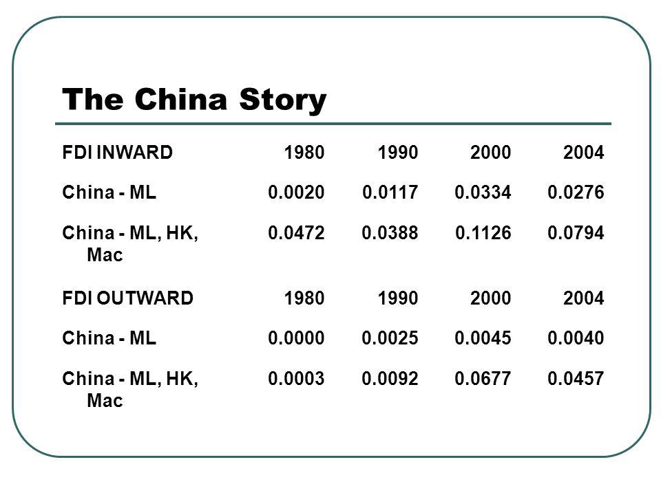 The China Story FDI INWARD1980199020002004 China - ML0.00200.01170.03340.0276 China - ML, HK, Mac 0.04720.03880.11260.0794 FDI OUTWARD1980199020002004 China - ML0.00000.00250.00450.0040 China - ML, HK, Mac 0.00030.00920.06770.0457