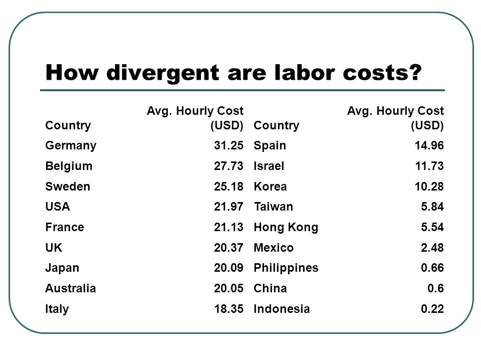 How divergent are labor costs? Country Avg. Hourly Cost (USD)Country Avg. Hourly Cost (USD) Germany31.25Spain14.96 Belgium27.73Israel11.73 Sweden25.18