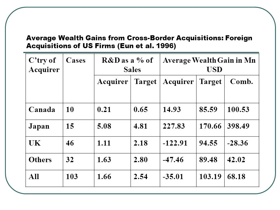 Average Wealth Gains from Cross-Border Acquisitions: Foreign Acquisitions of US Firms (Eun et al. 1996) C'try of Acquirer CasesR&D as a % of Sales Ave