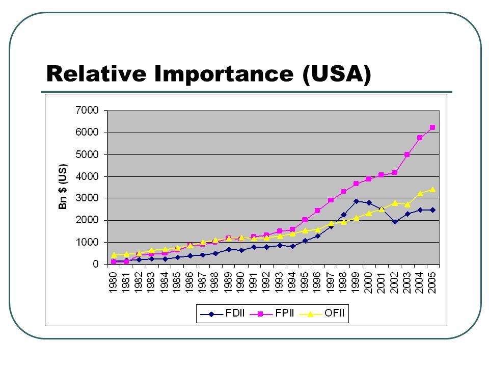 Relative Importance (USA)