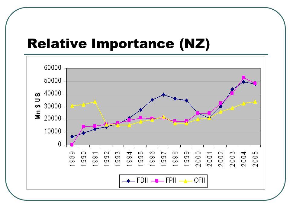 Relative Importance (NZ)