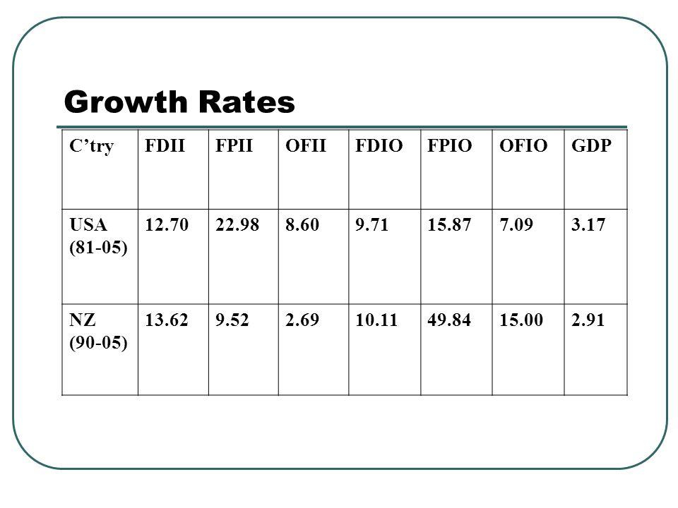 Growth Rates C'tryFDIIFPIIOFIIFDIOFPIOOFIOGDP USA (81-05) 12.7022.988.609.7115.877.093.17 NZ (90-05) 13.629.522.6910.1149.8415.002.91