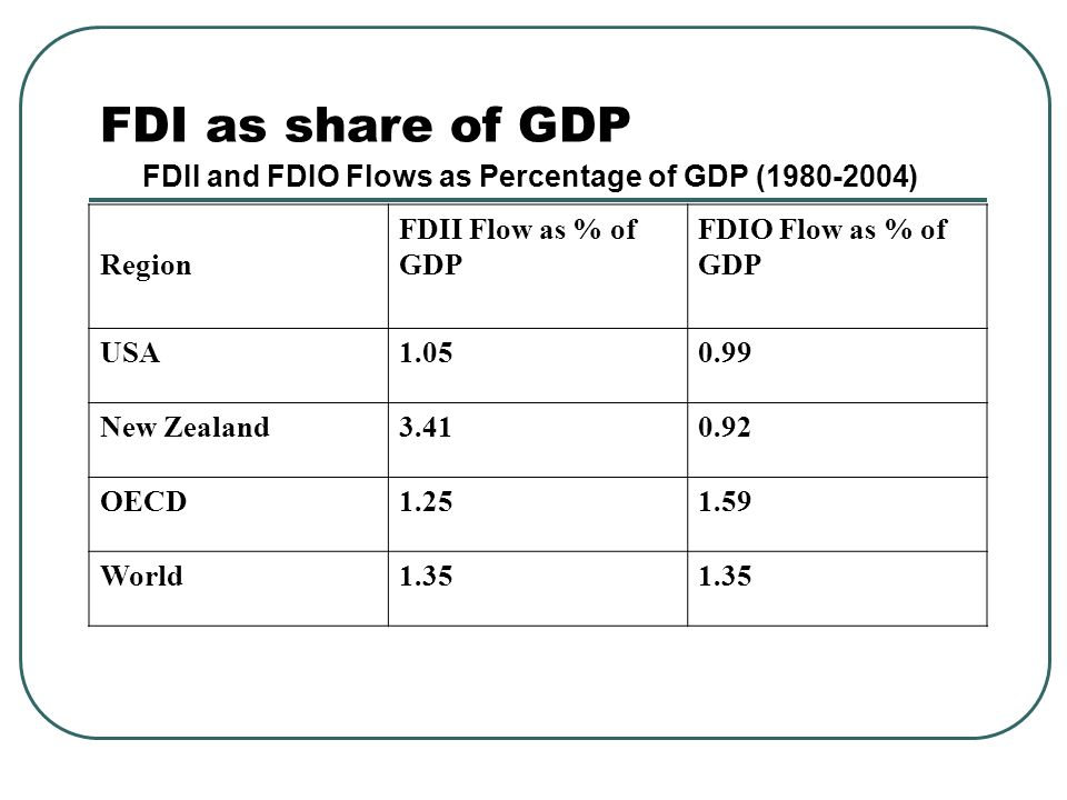 FDI as share of GDP FDII and FDIO Flows as Percentage of GDP (1980-2004) Region FDII Flow as % of GDP FDIO Flow as % of GDP USA1.050.99 New Zealand3.4